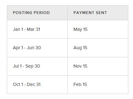 Ebates cash-back Payment Schedule