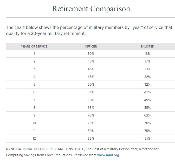 Historical Likelihood of Retirement Chart